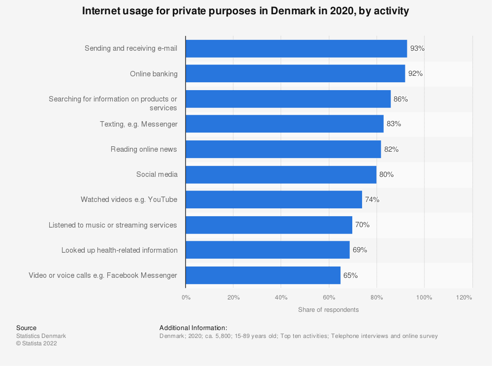 Statistic: Internet usage in Denmark in 2018, by activity | Statista