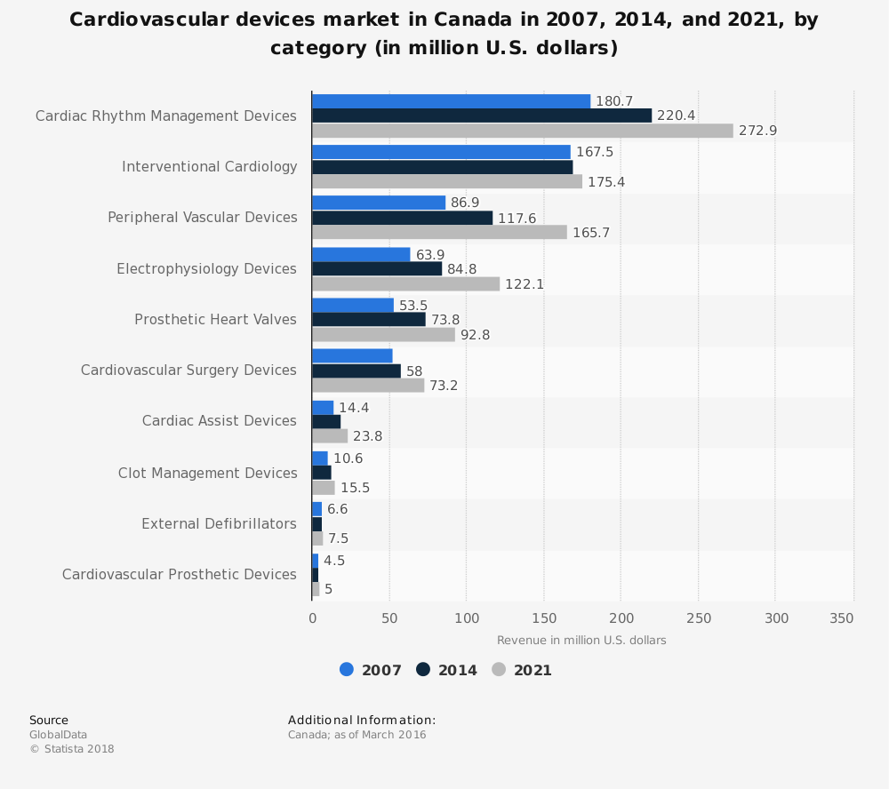 Statistic: Cardiovascular devices market in Canada in 2007, 2014, and 2021, by category (in million U.S. dollars) | Statista