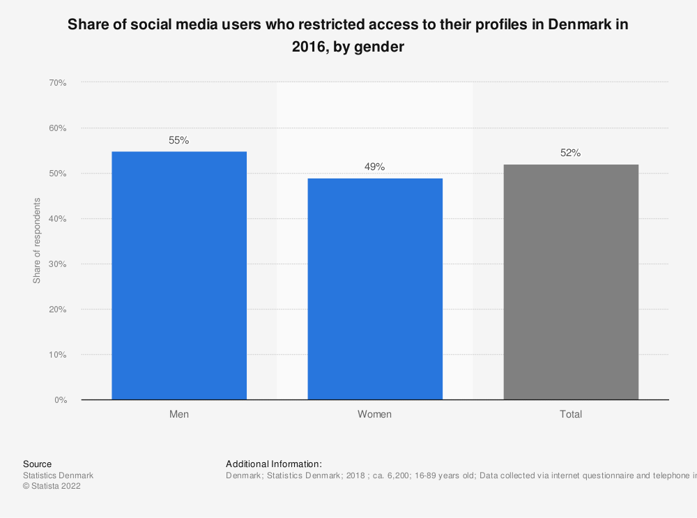 Statistic: Share of social media users who restricted access to their profiles in Denmark in 2016, by gender | Statista