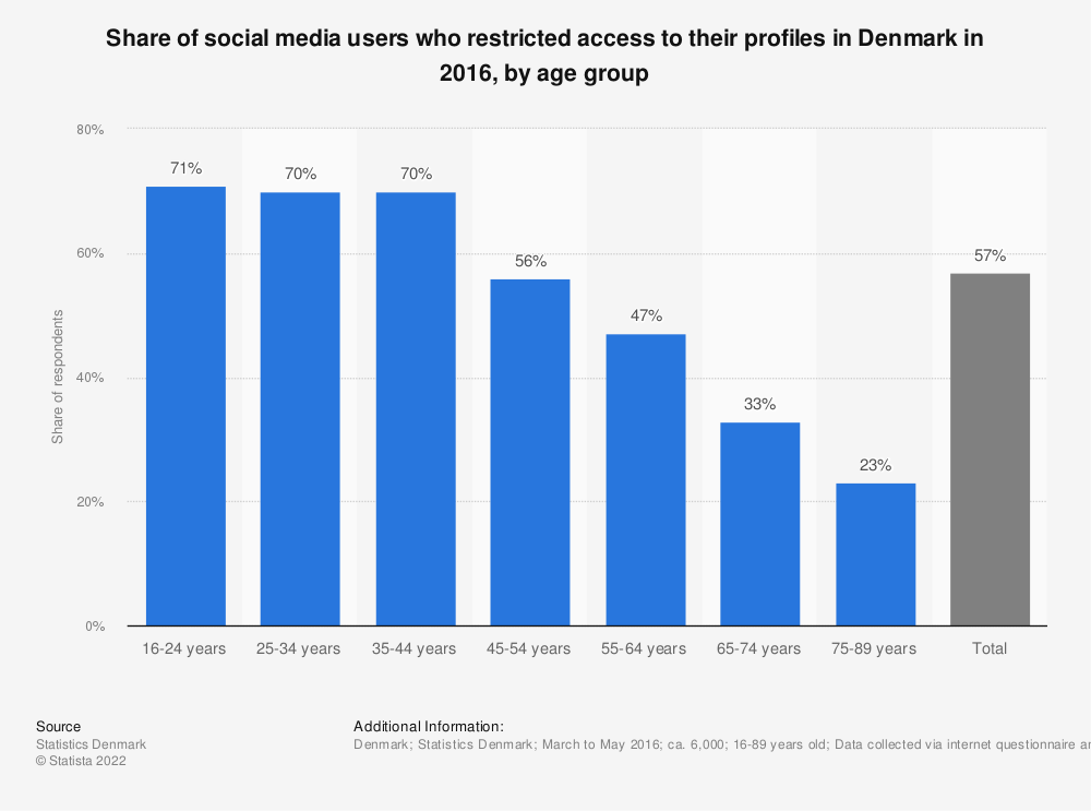 Statistic: Share of social media users who restricted access to their profiles in Denmark in 2016, by age group | Statista