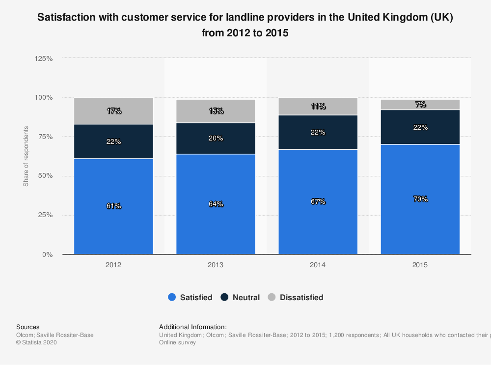 Statistic: Satisfaction with customer service for landline providers in the United Kingdom (UK) from 2012 to 2015 | Statista