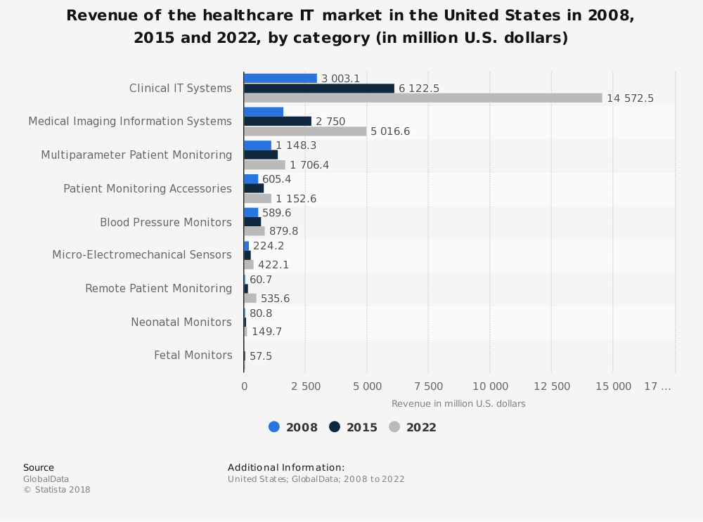 Statistic: Revenue of the healthcare IT market in the United States in 2008, 2015 and 2022, by category (in million U.S. dollars) | Statista