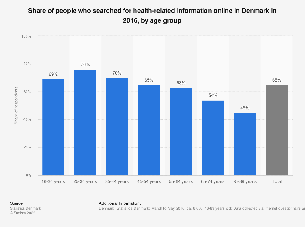Statistic: Share of people who searched for health-related information online in Denmark in 2016, by age group | Statista