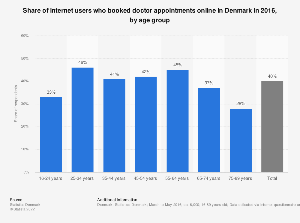 Statistic: Share of internet users who booked doctor appointments online in Denmark in 2016, by age group | Statista