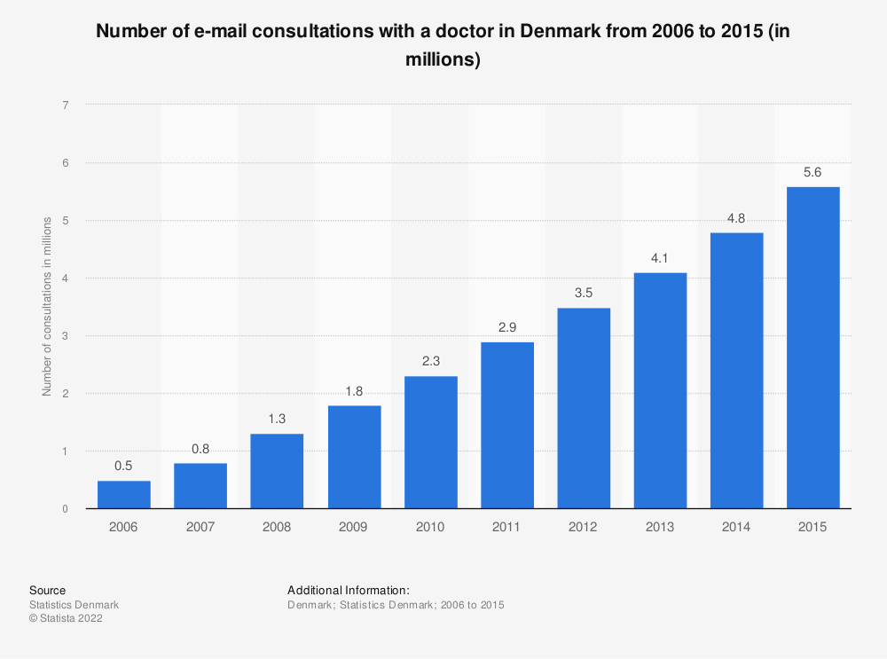 Statistic: Number of e-mail consultations with a doctor in Denmark from 2006 to 2015 (in millions) | Statista