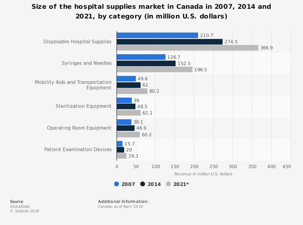 Statistic: Size of the hospital supplies market in Canada in 2007, 2014 and 2021, by category (in million U.S. dollars) | Statista