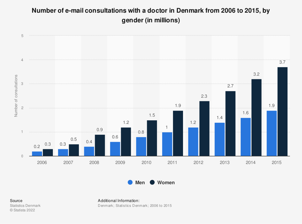 Statistic: Number of e-mail consultations with a doctor in Denmark from 2006 to 2015, by gender (in millions) | Statista