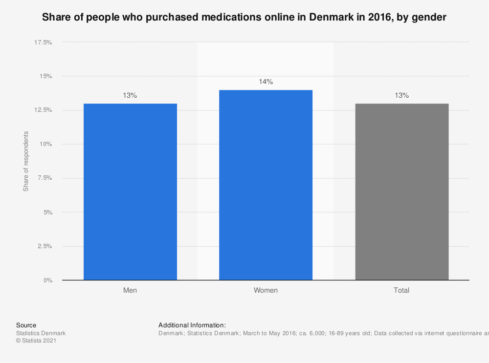 Statistic: Share of people who purchased medications online in Denmark in 2016, by gender | Statista