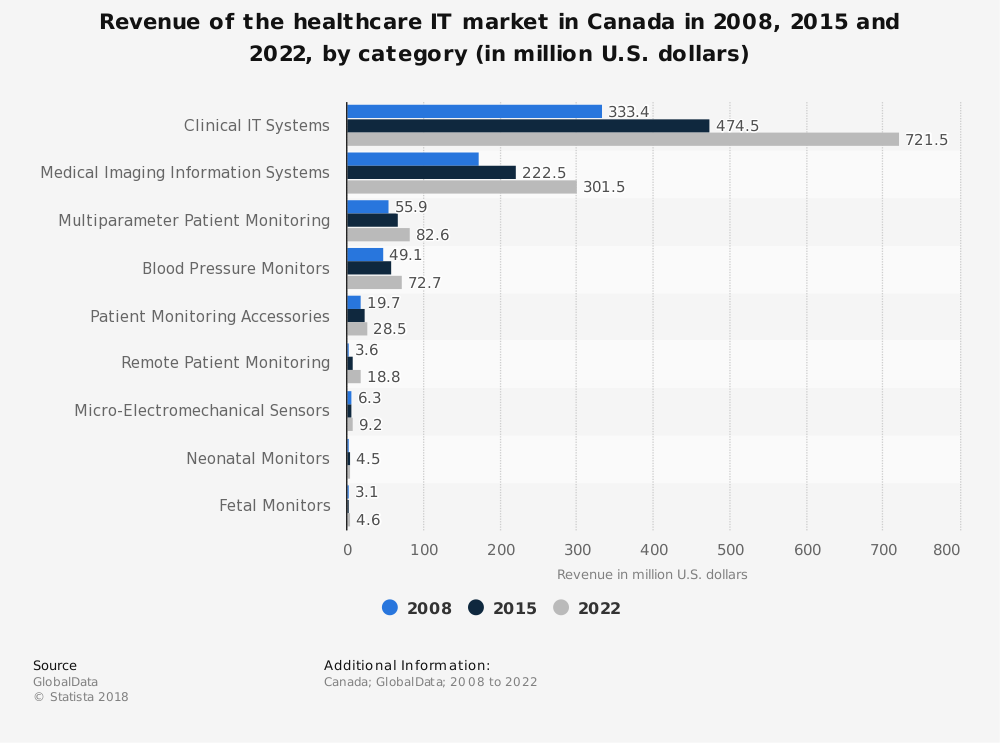 Statistic: Revenue of the healthcare IT market in Canada in 2008, 2015 and 2022, by category (in million U.S. dollars) | Statista