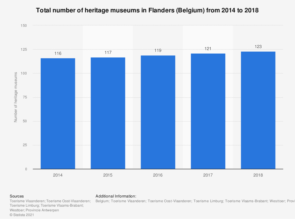 Statistic: Total number of heritage museums in Flanders (Belgium) from 2014 to 2018 | Statista