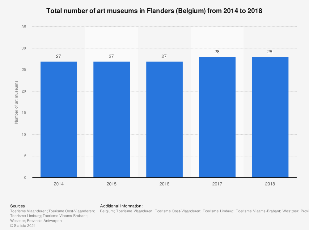 Statistic: Total number of art museums in Flanders (Belgium) from 2014 to 2018 | Statista