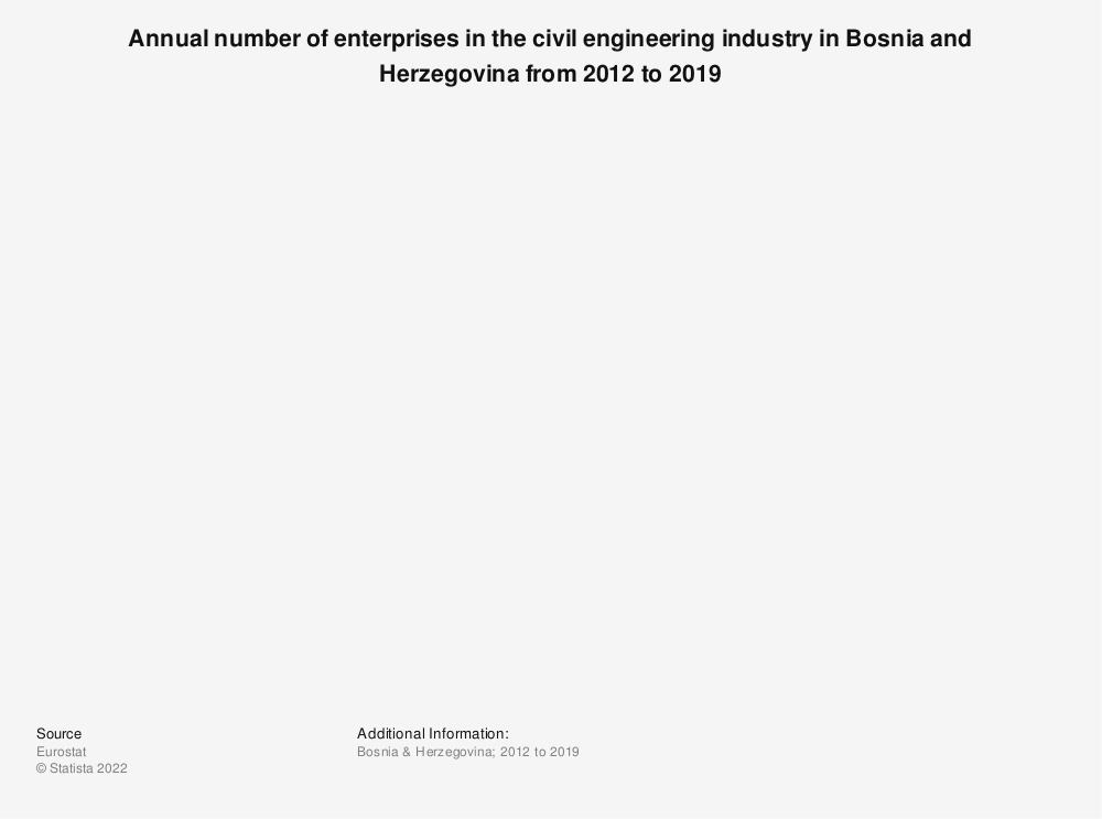 Statistic: Annual number of enterprises in the civil engineering industry in Bosnia and Herzegovina from 2012 to 2016 | Statista