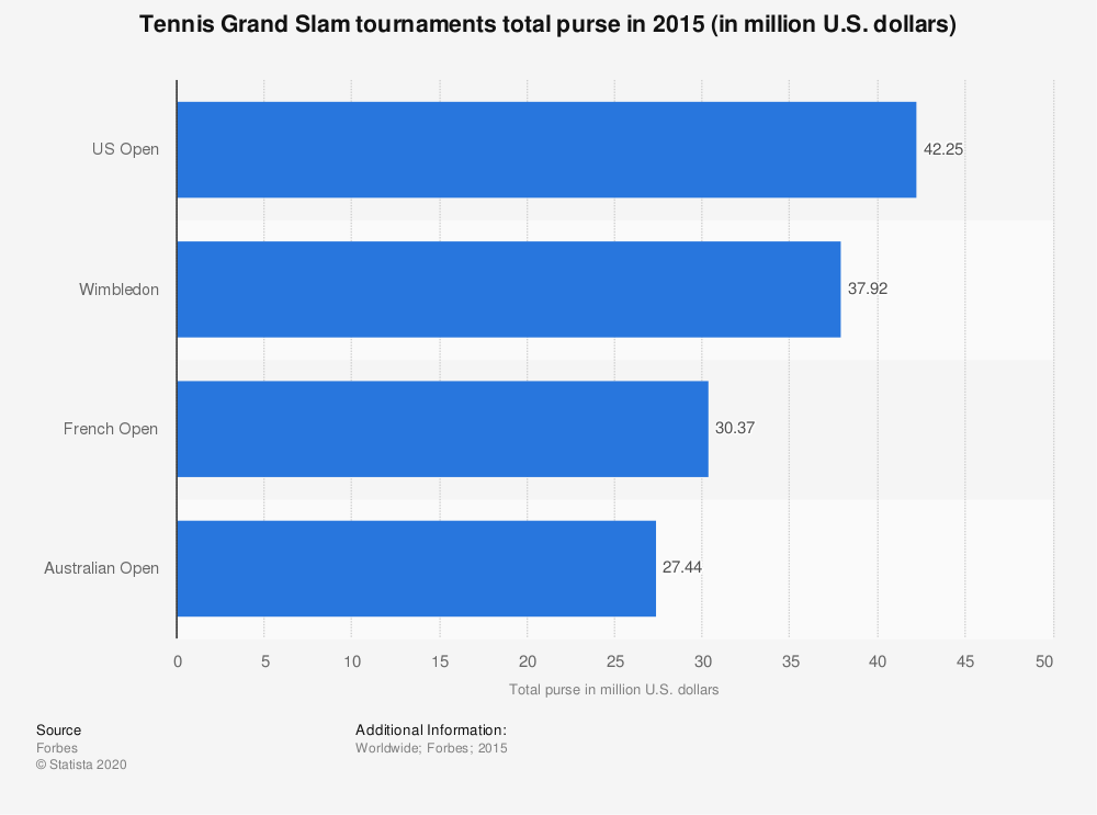 Statistic: Tennis Grand Slam tournaments total purse in 2015 (in million U.S. dollars) | Statista