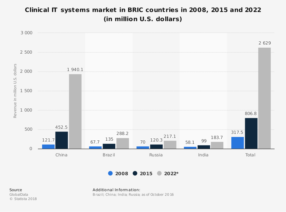 Statistic: Clinical IT systems market in BRIC countries in 2008, 2015 and 2022 (in million U.S. dollars) | Statista