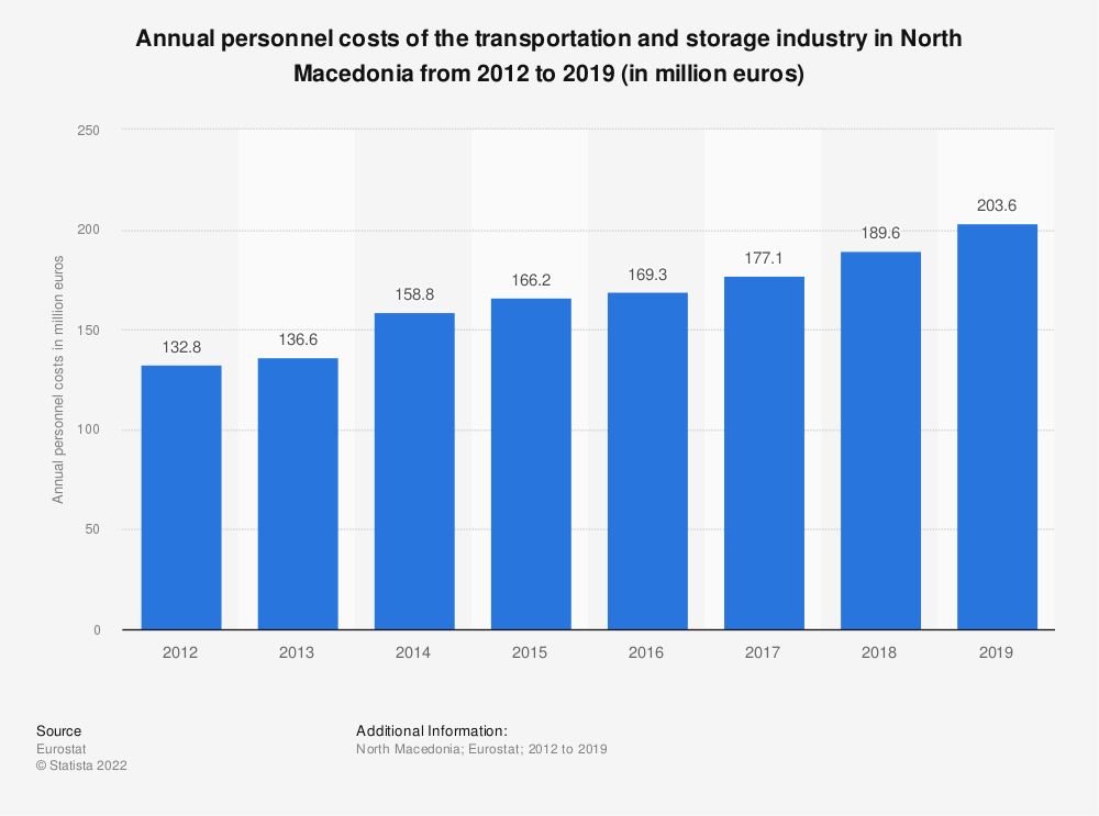 Statistic: Annual personnel costs of the transportation and storage industry in North Macedonia from 2012 to 2016 (in million euros) | Statista
