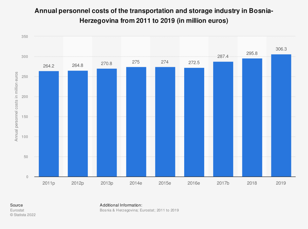 Statistic: Annual personnel costs of the transportation and storageindustry in Bosnia-Herzegovina from 2011 to 2016 (in million euros)   Statista