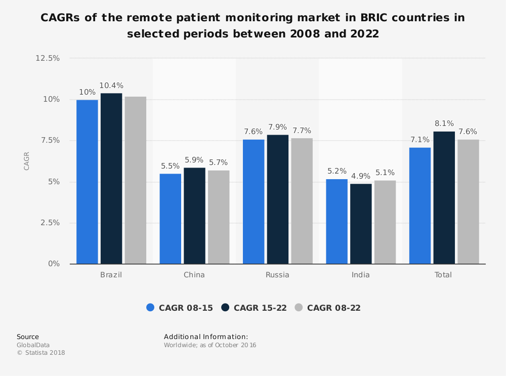 Statistic: CAGRs of the remote patient monitoring market in BRIC countries in selected periods between 2008 and 2022 | Statista