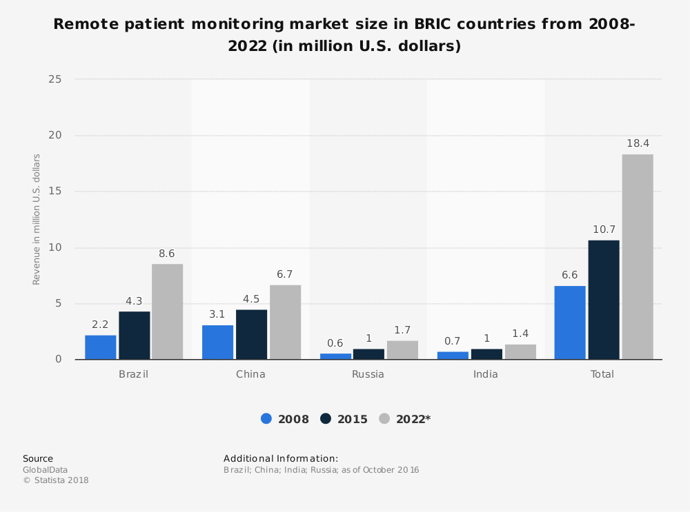 Statistic: Remote patient monitoring market size in BRIC countries from 2008-2022 (in million U.S. dollars) | Statista