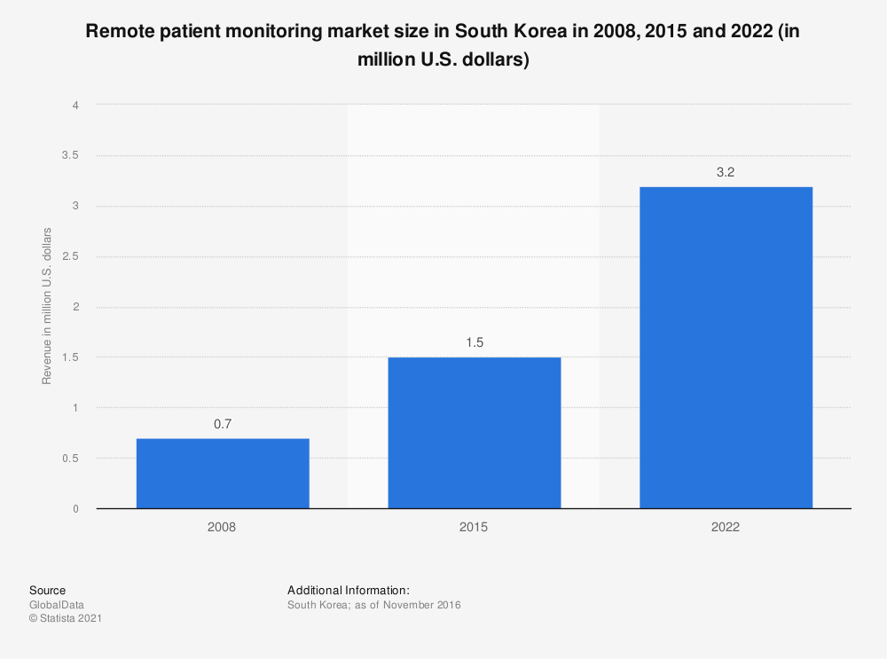 Statistic: Remote patient monitoring market size in South Korea in 2008, 2015 and 2022 (in million U.S. dollars) | Statista