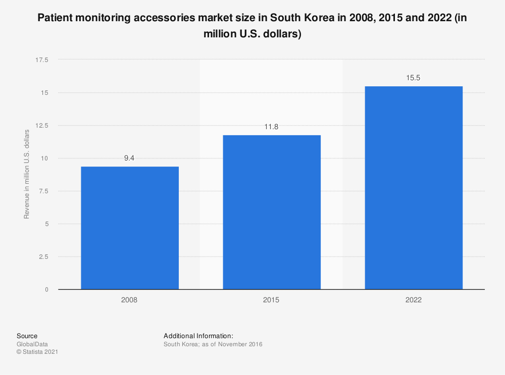 Statistic: Patient monitoring accessories market size in South Korea in 2008, 2015 and 2022 (in million U.S. dollars) | Statista
