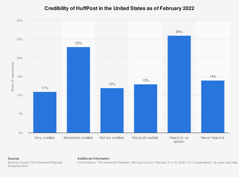 Statistic: Credibility of the Huffington Post in the United States as of Mayl 2021 | Statista