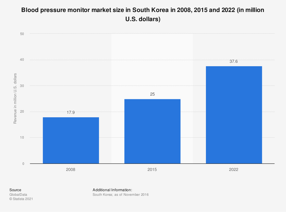 Statistic: Blood pressure monitor market size  in South Korea in 2008, 2015 and 2022 (in million U.S. dollars) | Statista