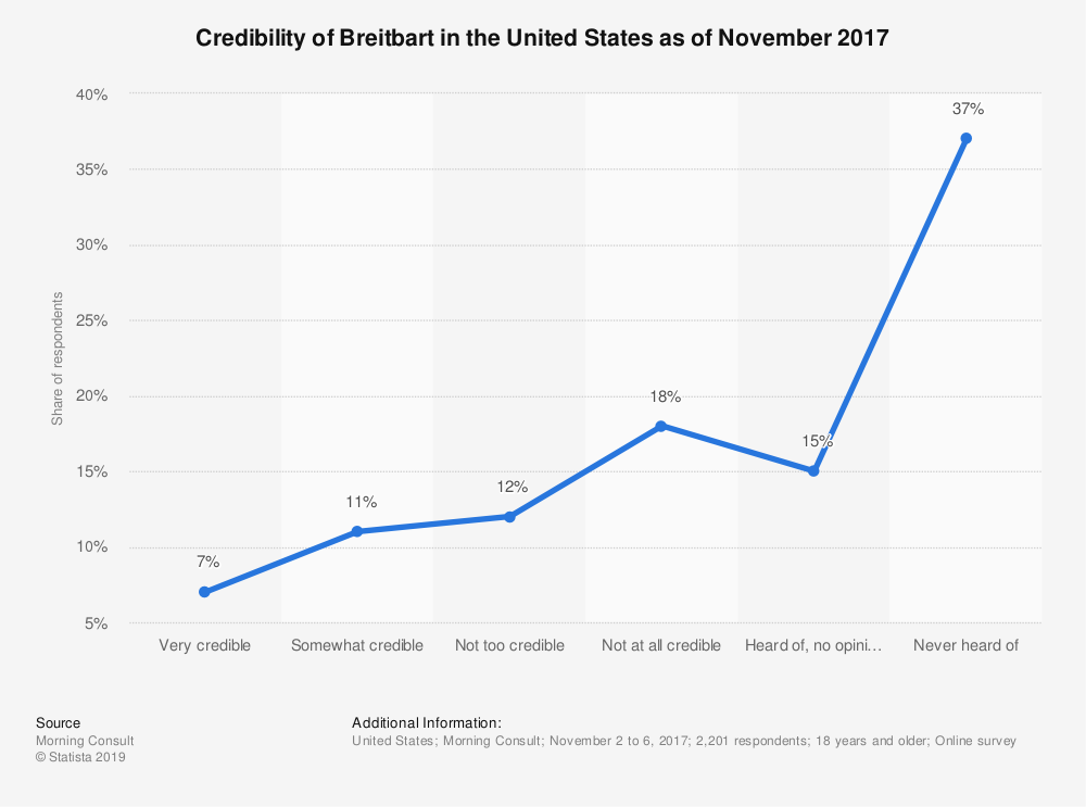 Statistic: Credibility of Breitbart in the United States as of November 2017 | Statista