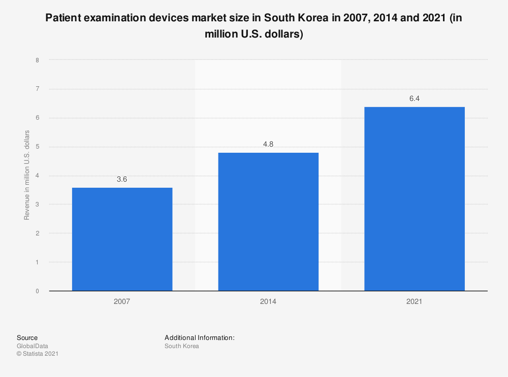 Statistic: Patient examination devices market size in South Korea in 2007, 2014 and 2021 (in million U.S. dollars) | Statista