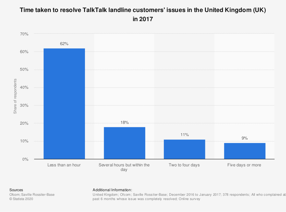 Statistic: Time taken to resolve TalkTalk landline customers' issues in the United Kingdom (UK) in 2017 | Statista