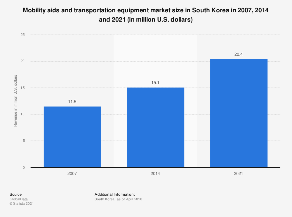 Statistic: Mobility aids and transportation equipment market size in South Korea in 2007, 2014 and 2021 (in million U.S. dollars) | Statista