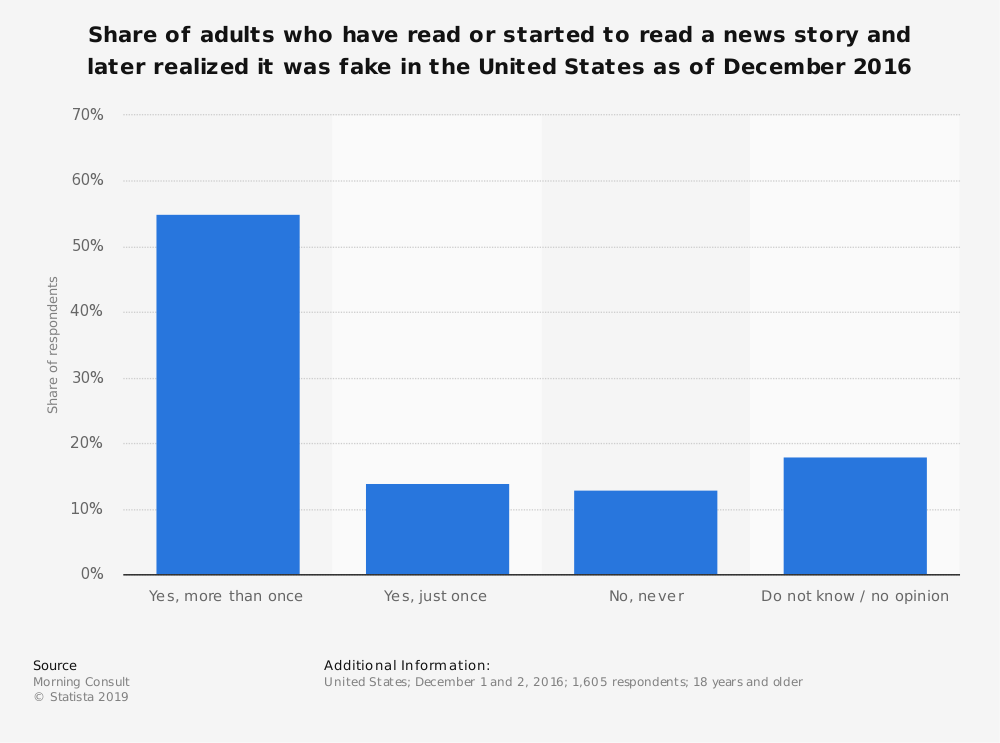 Statistic: Share of adults who have read or started to read a news story and later realized it was fake in the United States as of December 2016 | Statista