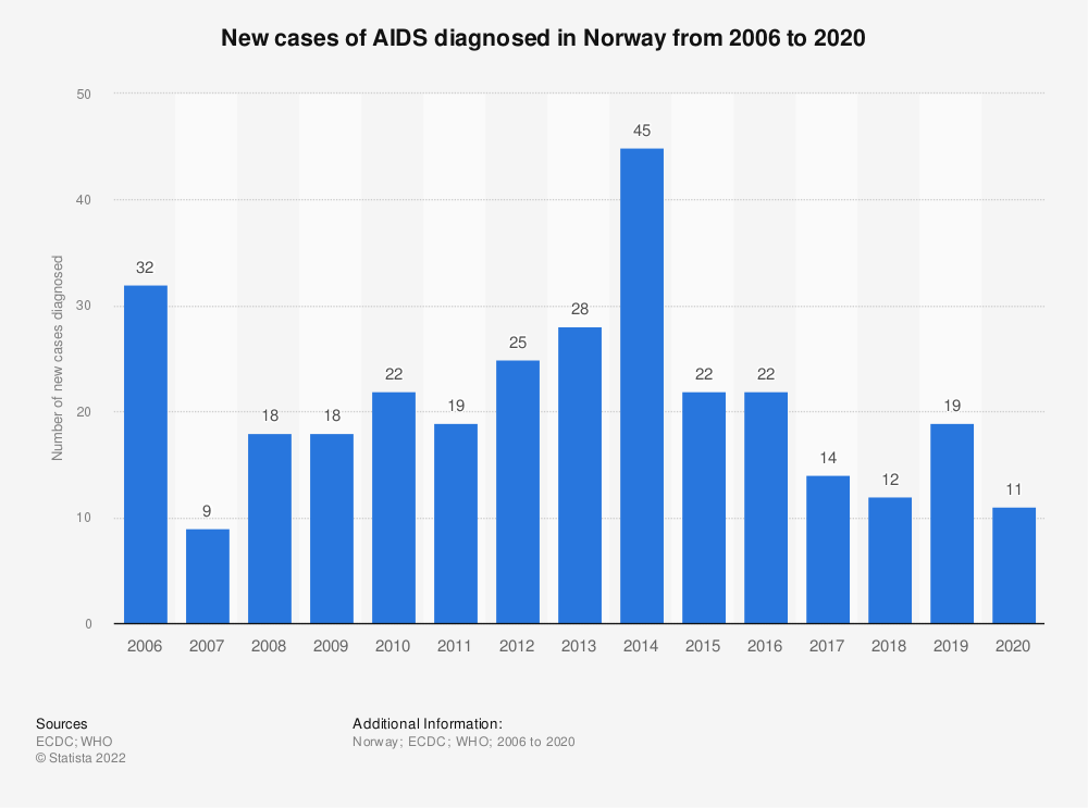 Statistic: New cases of AIDS diagnosed in Norway from 2006 to 2018 | Statista