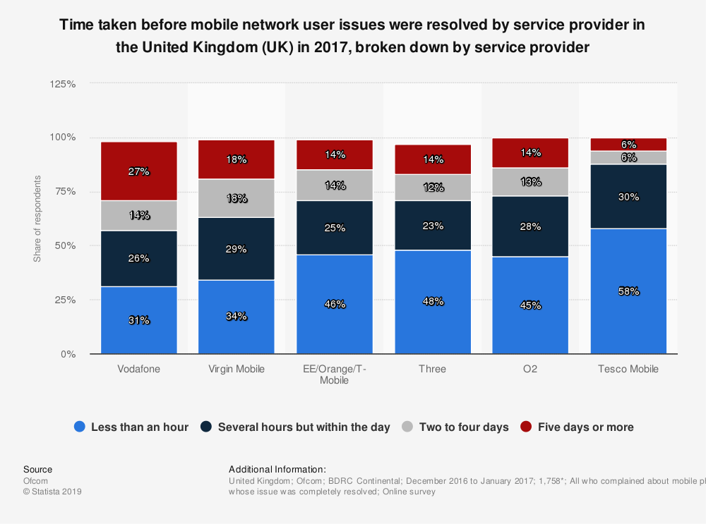Statistic: Time taken before mobile network user issues were resolved by service provider in the United Kingdom (UK) in 2017, broken down by service provider | Statista