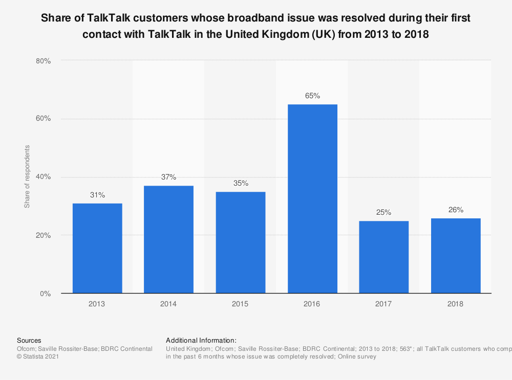 Statistic: Share of TalkTalk customers whose broadband issue was resolved during their first contact with TalkTalk in the United Kingdom (UK) from 2013 to 2017 | Statista