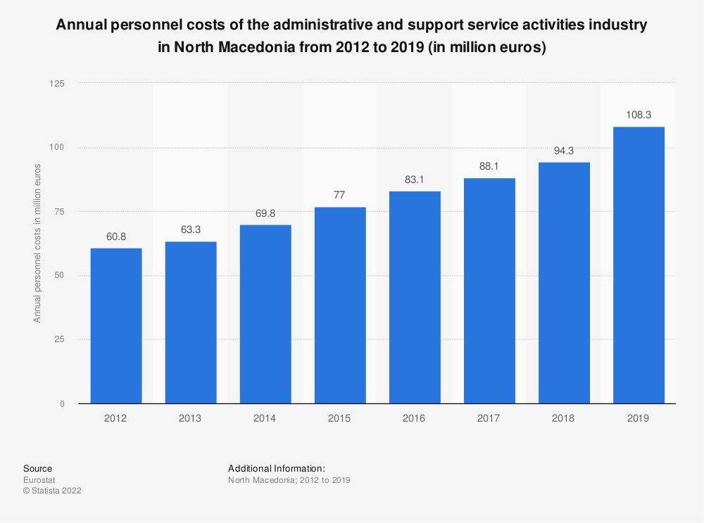 Statistic: Annual personnel costs of the administrative and support service activities industry in North Macedonia from 2012 to 2016 (in million euros) | Statista