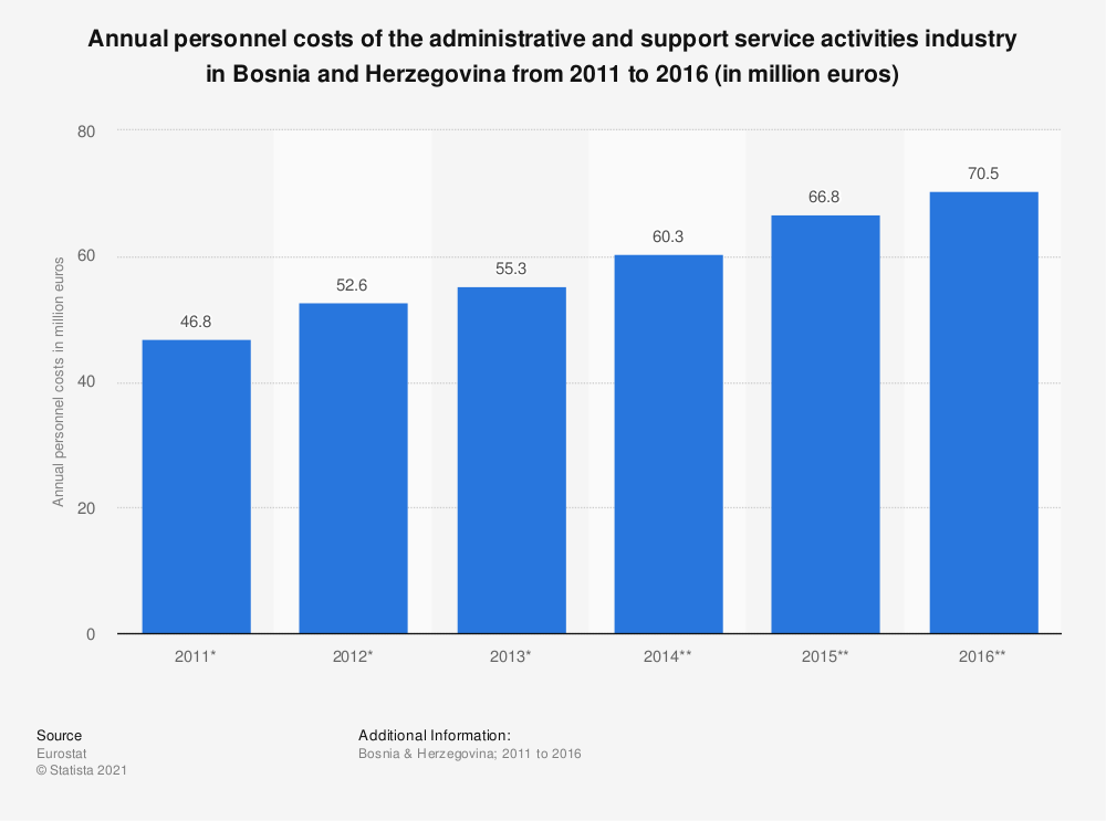 Statistic: Annual personnel costs of the administrative and support service activities industry in Bosnia and Herzegovina from 2011 to 2016 (in million euros) | Statista