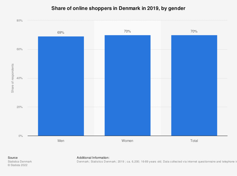 Statistic: Share of online shoppers in Denmark in 2018, by gender | Statista