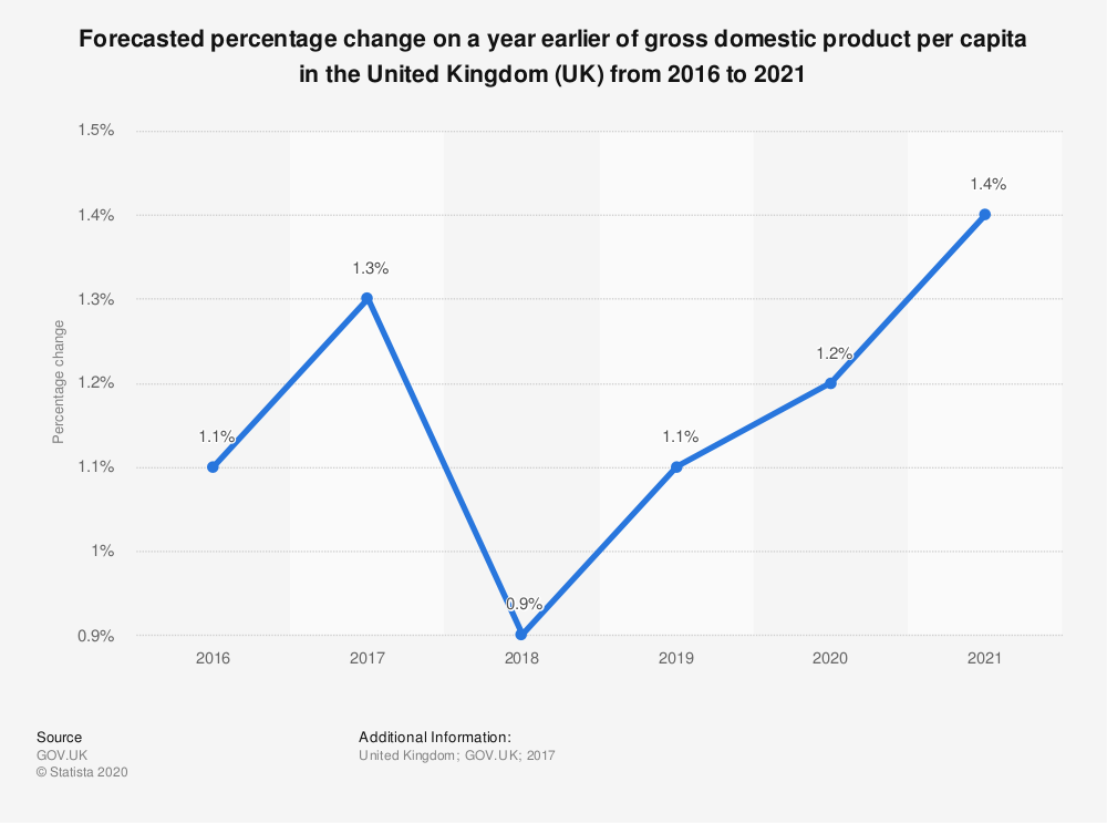 Statistic: Forecasted percentage change on a year earlier of gross domestic product per capita in the United Kingdom (UK) from 2016 to 2021 | Statista