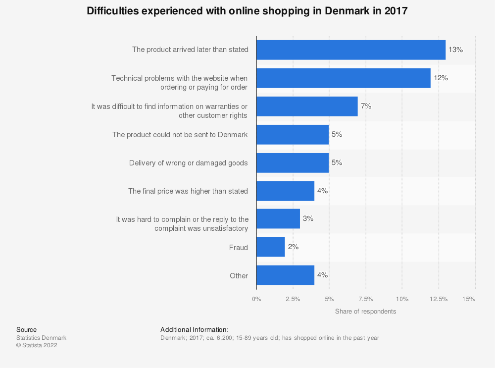 Statistic: Difficulties experienced with online shopping in Denmark in 2017 | Statista