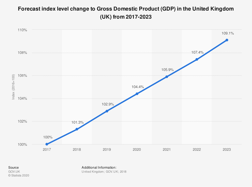 Statistic: Forecast index level change to Gross Domestic Product (GDP) in the United Kingdom (UK) from 2017-2023 | Statista