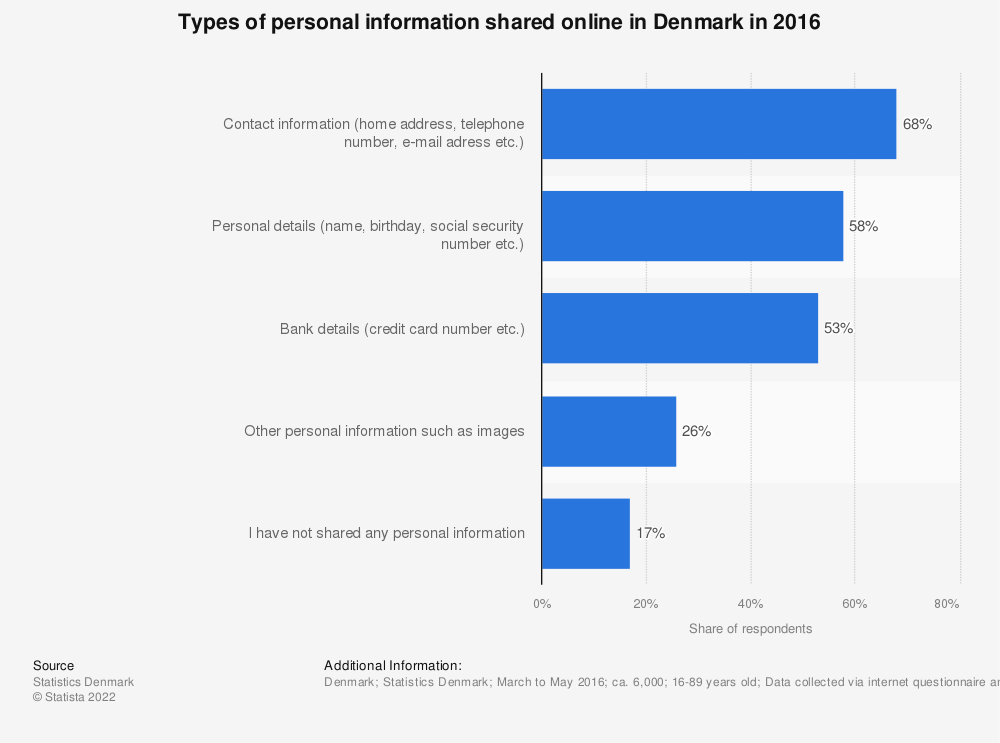 Statistic: Types of personal information shared online in Denmark in 2016 | Statista