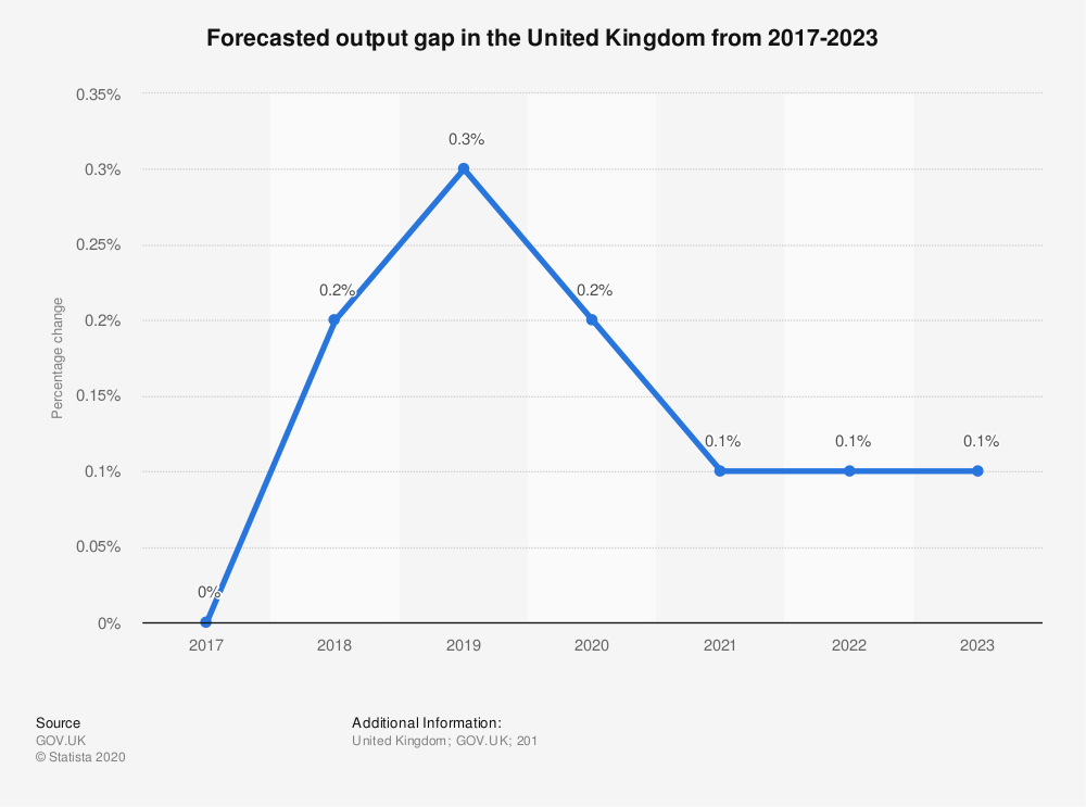 Statistic: Forecasted output gap in the United Kingdom from 2017-2023 | Statista