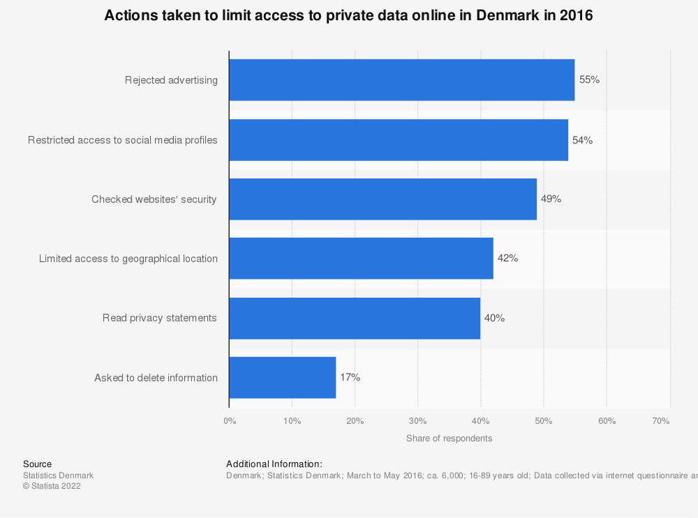 Statistic: Actions taken to limit access to private data online in Denmark in 2016 | Statista