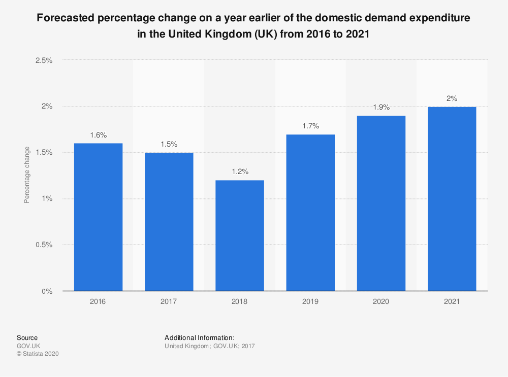 Statistic: Forecasted percentage change on a year earlier of the domestic demand expenditure in the United Kingdom (UK) from 2016 to 2021 | Statista