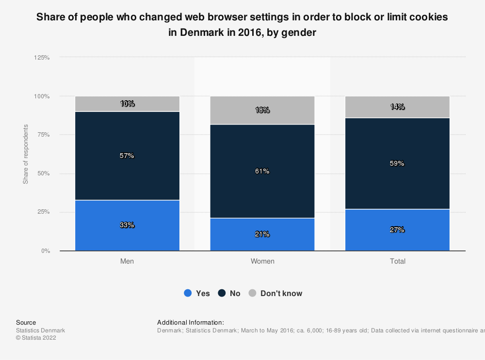 Statistic: Share of people who changed web browser settings in order to block or limit cookies in Denmark in 2016, by gender | Statista