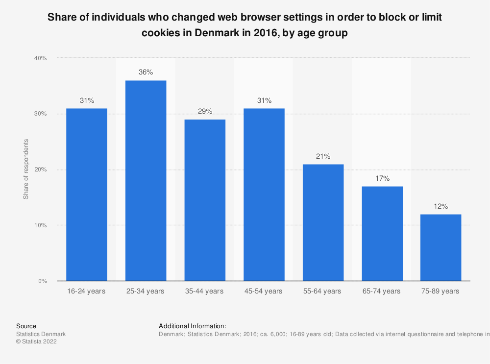 Statistic: Share of individuals who changed web browser settings in order to block or limit cookies in Denmark in 2016, by age group | Statista