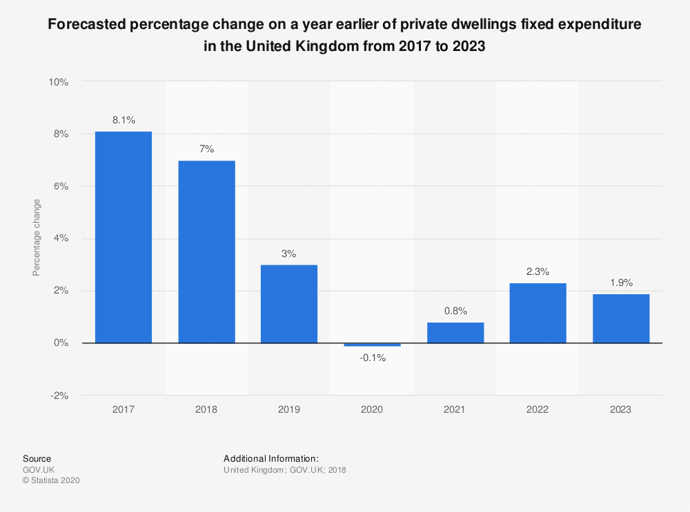 Statistic: Forecasted percentage change on a year earlier of private dwellings fixed expenditure in the United Kingdom from 2017 to 2023 | Statista