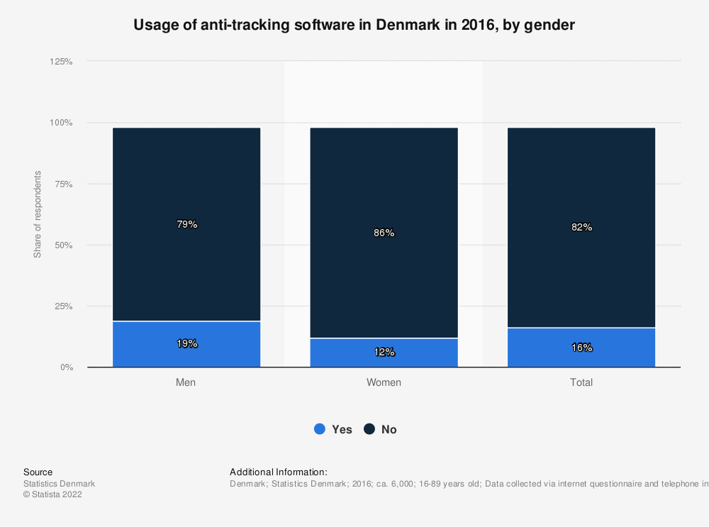 Statistic: Usage of anti-tracking software in Denmark in 2016, by gender | Statista