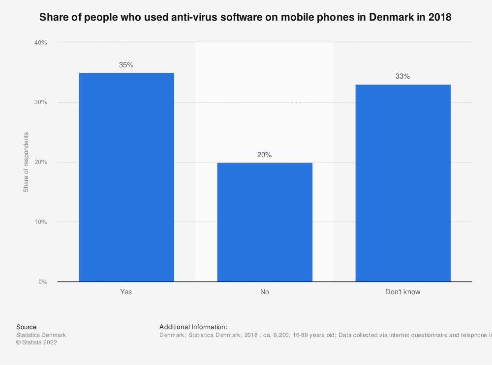 Statistic: Share of people who used anti-virus software on mobile phones in Denmark in 2018 | Statista