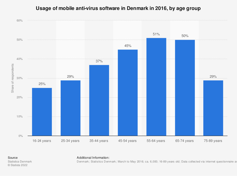 Statistic: Usage of mobile anti-virus software in Denmark in 2016, by age group | Statista